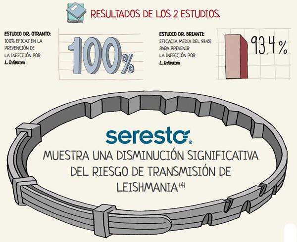Estudios_seresto_sitandplas